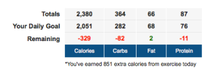 Consumed: 2,380 Burned: 851 (It's Friday. My only cheat day, I promise.... right?)