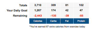 Consumed: 3,710 Burned: 67 (Oh, for fuck's sake. I literally consumed a pound of excess calories today.)